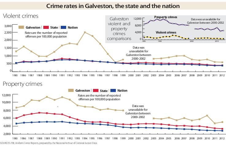 Crime rates in Galveston, the state and the nation
