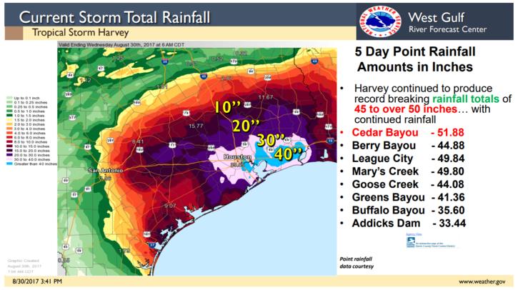 Current Storm Total Rainfall