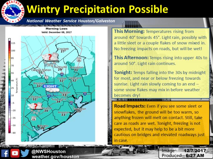 Wintry Precipitation Possible
