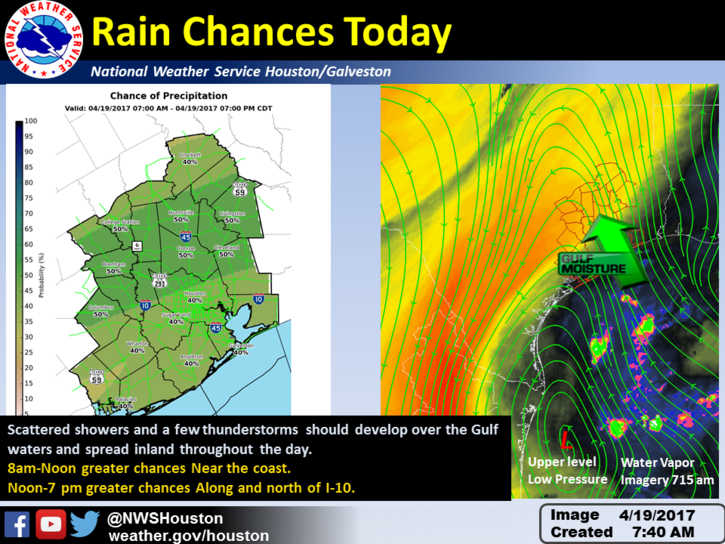 Houston NWS graphic on today's weather