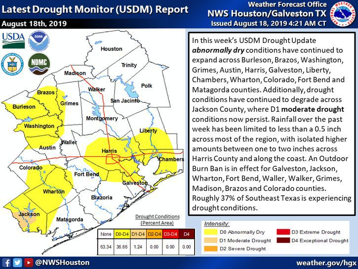 Latest Drought Monitor Report