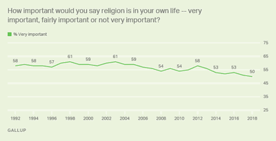 Gallup poll graphic