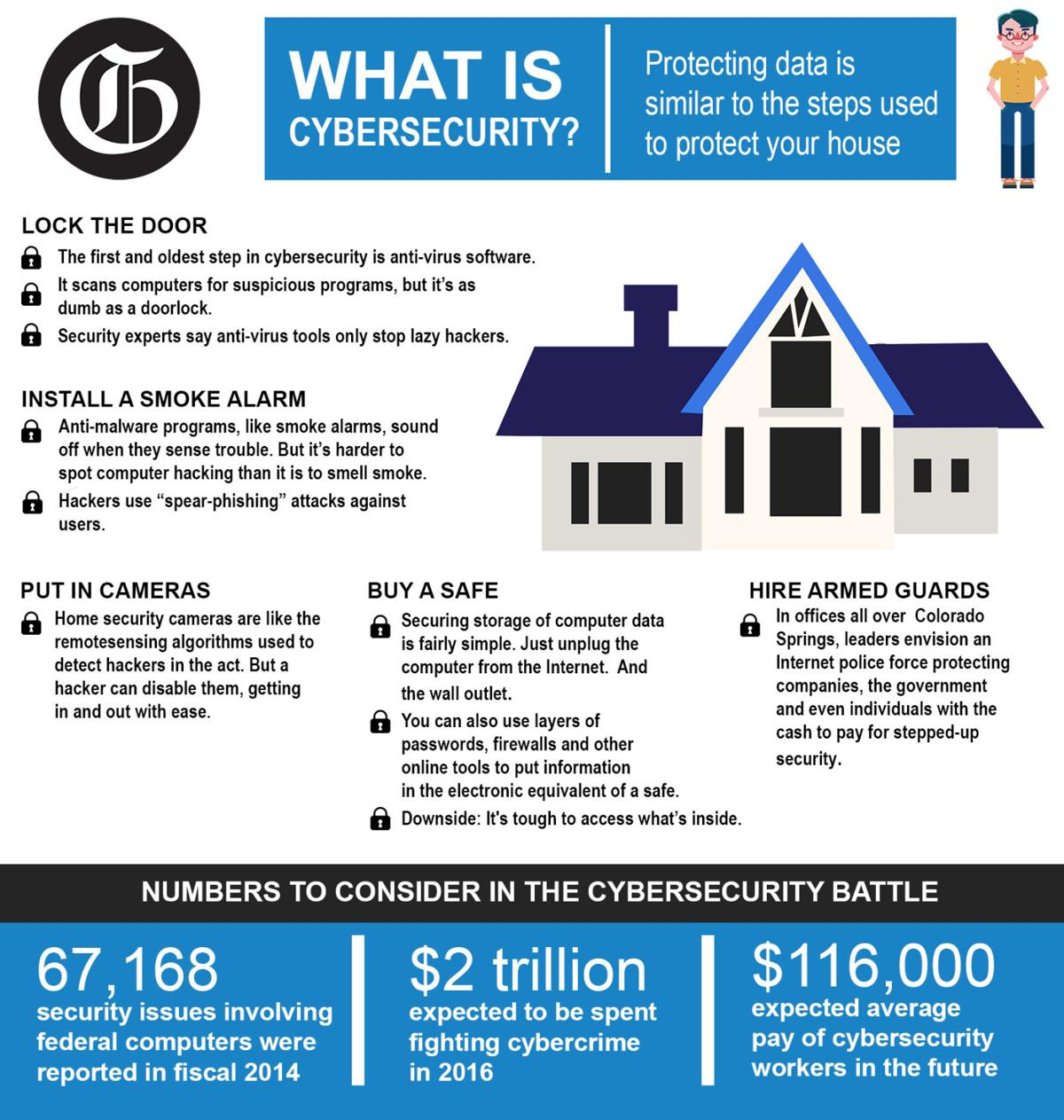 Cybersecurity - Infographic