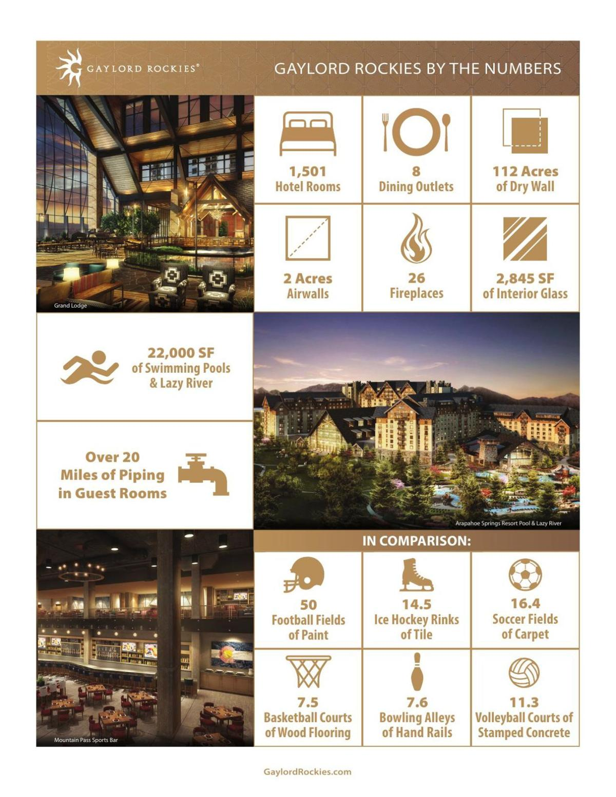 Gaylord Rockies Infographic