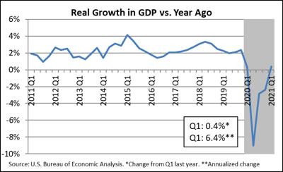 May economic dashboard chart-GDP