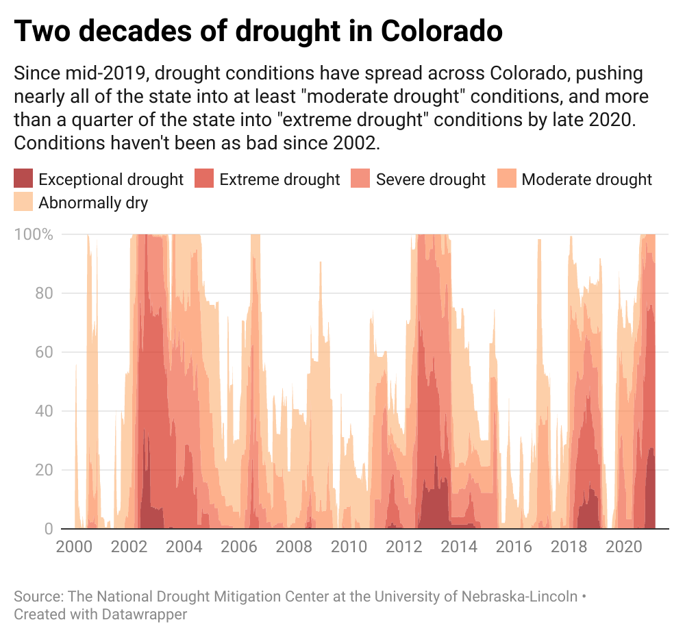 CHART: Two decades of drought in Colorado
