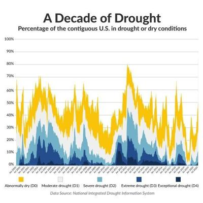 A Decade of Drought