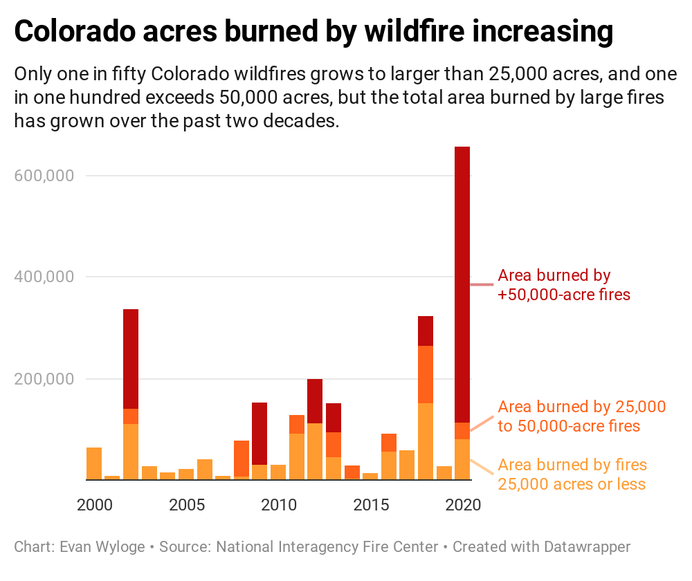 CHART: colorado-acres-burned-by-wildfire-increasing