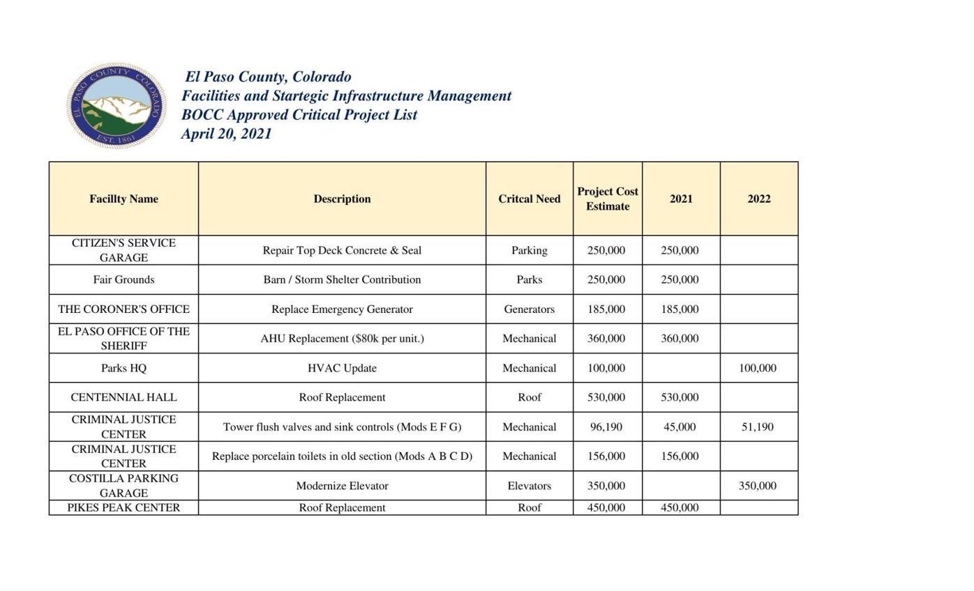 Critical Project List  - BOCC Approved.pdf (42.51 KiB)