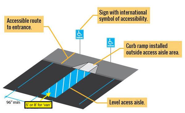 ADA access