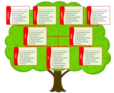 Fight history of heart disease with family tree