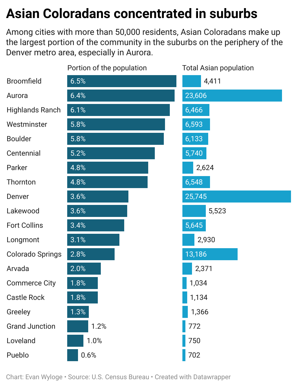 Asian Coloradans Concentrated in Suburbs.png