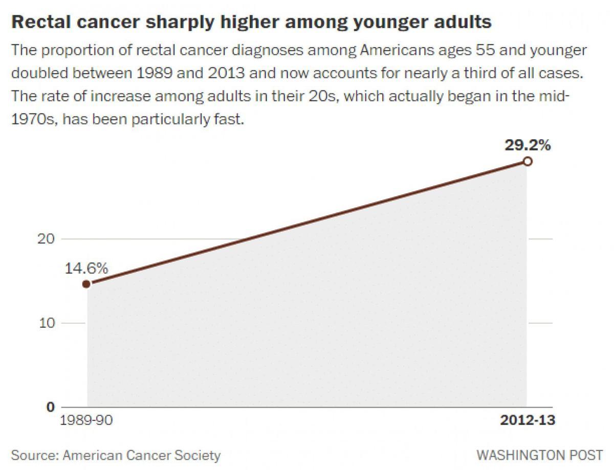 Colorectal Cancer Rates Rising Sharply Among Gen X And Millennials Health Gazette Com