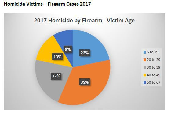 38 homicides make 2017 the second deadliest in El Paso County history