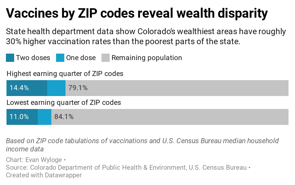 CHART: Vaccines by ZIP codes reveal wealth disparity