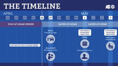 Safer At Home In Colorado A Step By Step Guide To What S Coming Local News Gazette Com