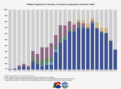 Weekly Proportion of Variants of Concern by Specimen Collection Week (copy)