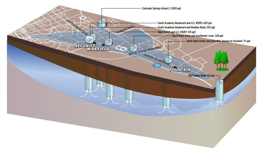 Widefield aquifer