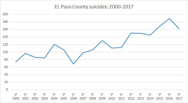 El Paso County suicides: 2000-2017