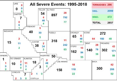 NWS tornado graph.PNG