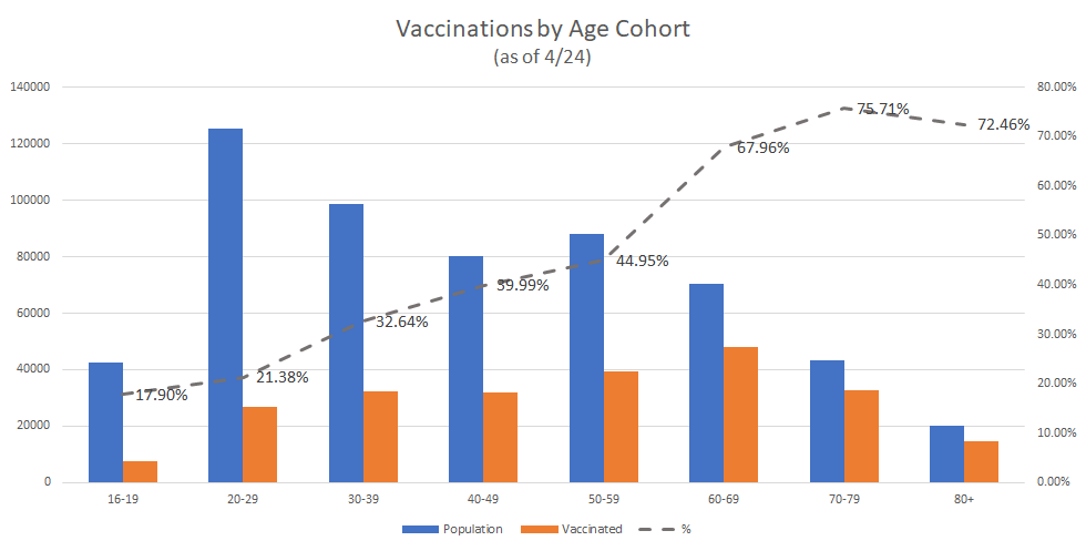 Vaccination Cohort by Age