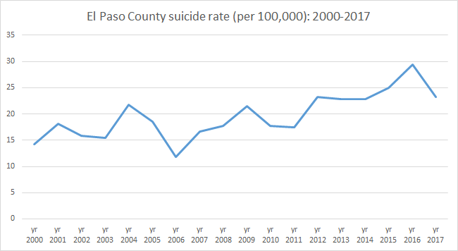 El Paso county suicide rate (per 100,000): 2000-2017