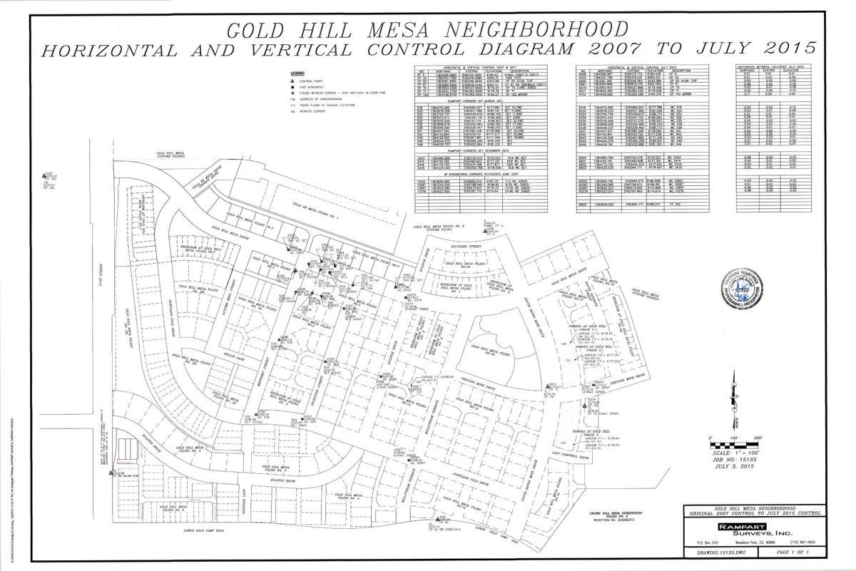 Gold Hill Mesa ground survey