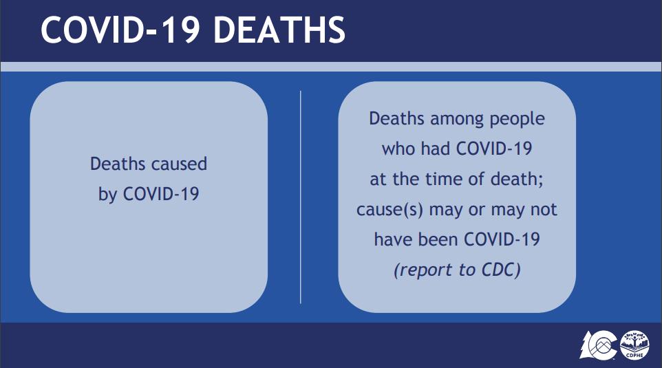 COVID-19: Colorado COVID-19 death reporting