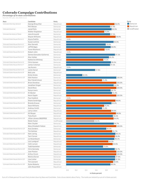Colorado campaign contributions: In-state