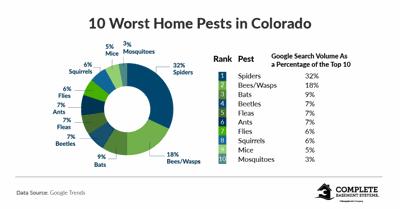 pest graphic