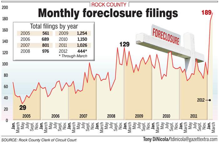 Foreclosure filings explode