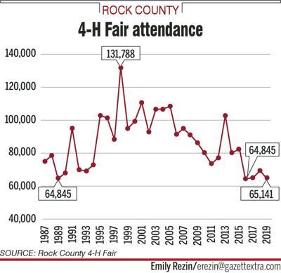 Fair attendance