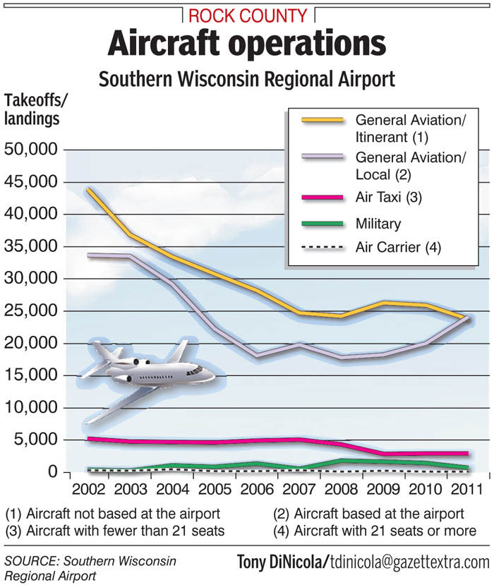 Airport touted as an asset worth investment