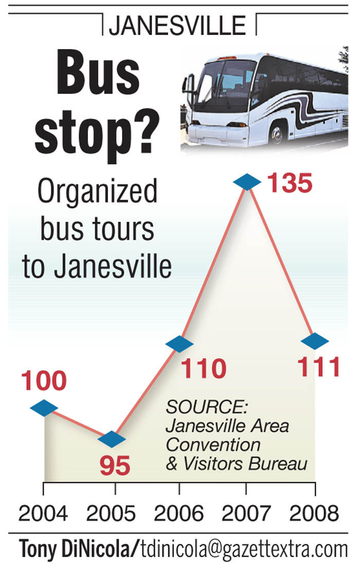 Impact on bus tours coming to Janesville uncertain since GM closed