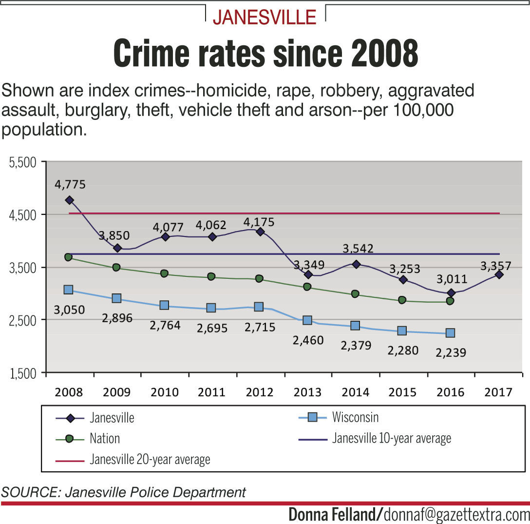reasons for an increase crime among Causes and solutions of juvenile delinquency  this is a very common reason for commiting crime in adolescence  drug use has become widespread among teenage .
