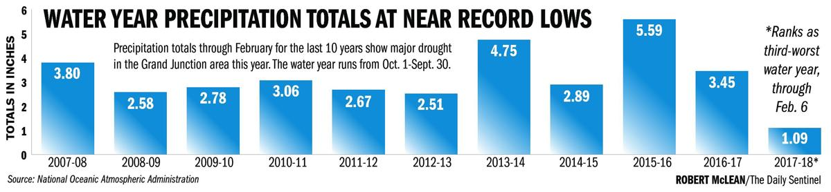 Without major drenching, year will be one of the worst on record