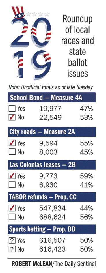 GJ voters green-light roadwork, long leases