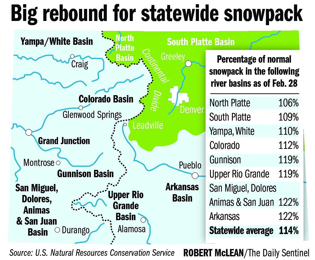 State's snowpack 'turning a corner'