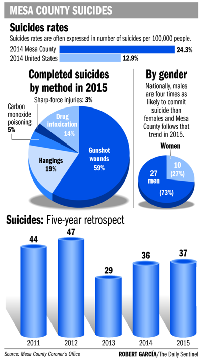 Suicide rate stays steady — very high