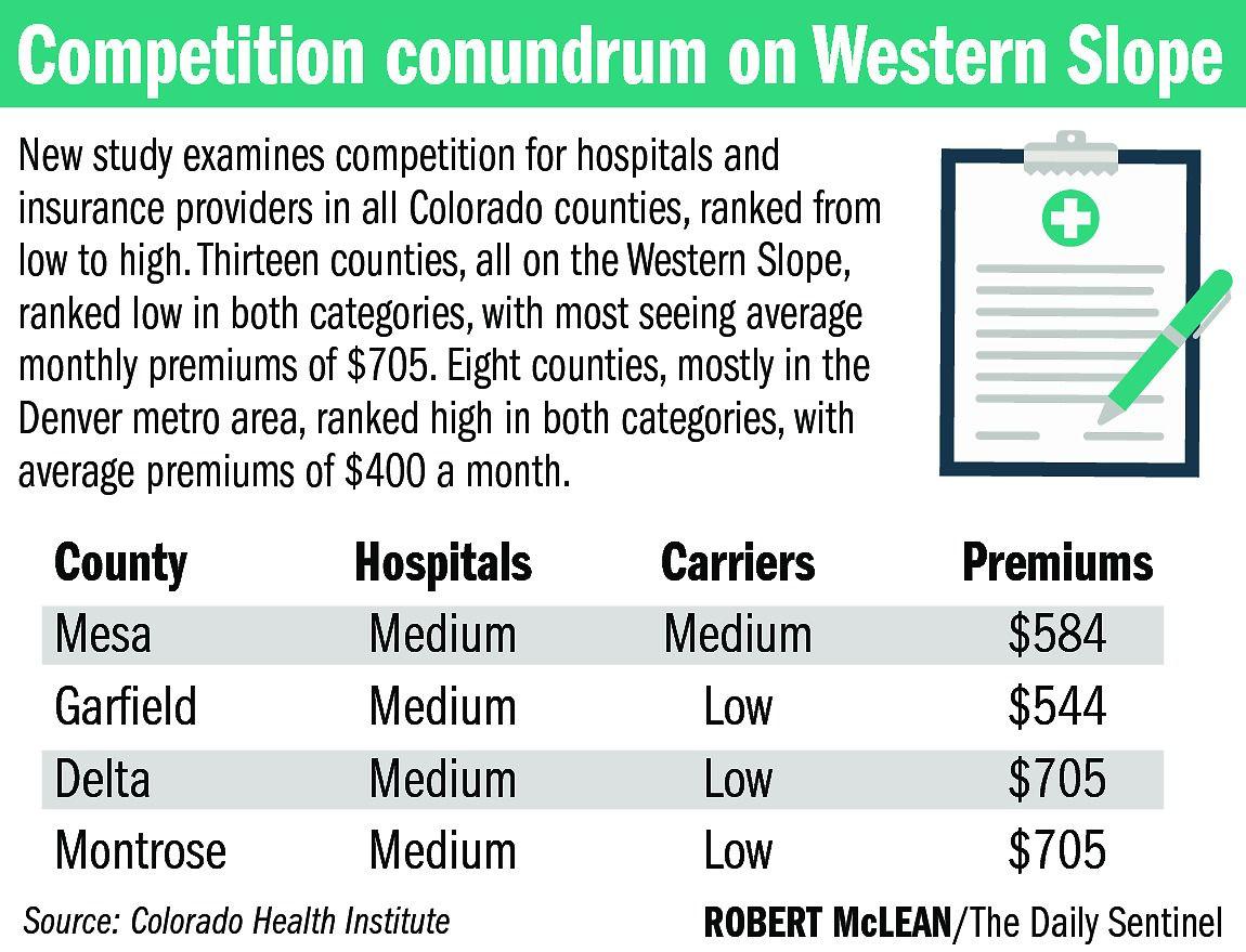 Health Care Costs Highest In Rural Colorado Western Colorado