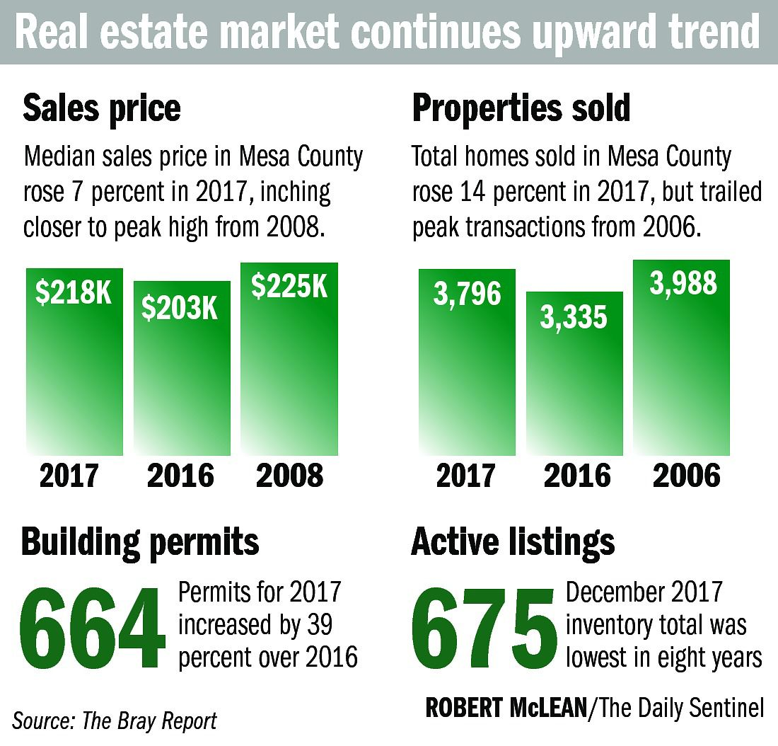 Real estate industry should continue to grow in 2018
