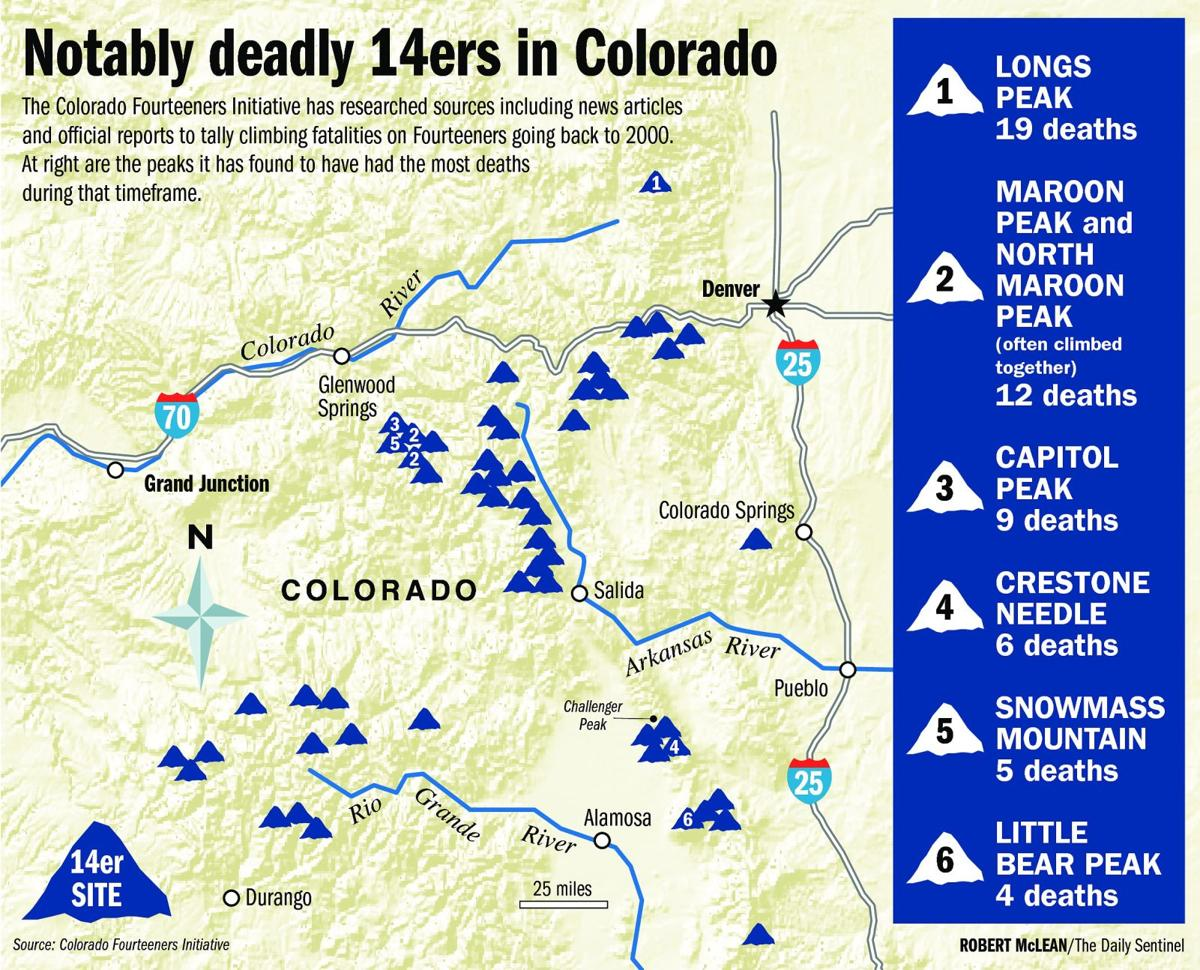 Fatalities on Fourteeners prompt safety campaign | Western Colorado ...