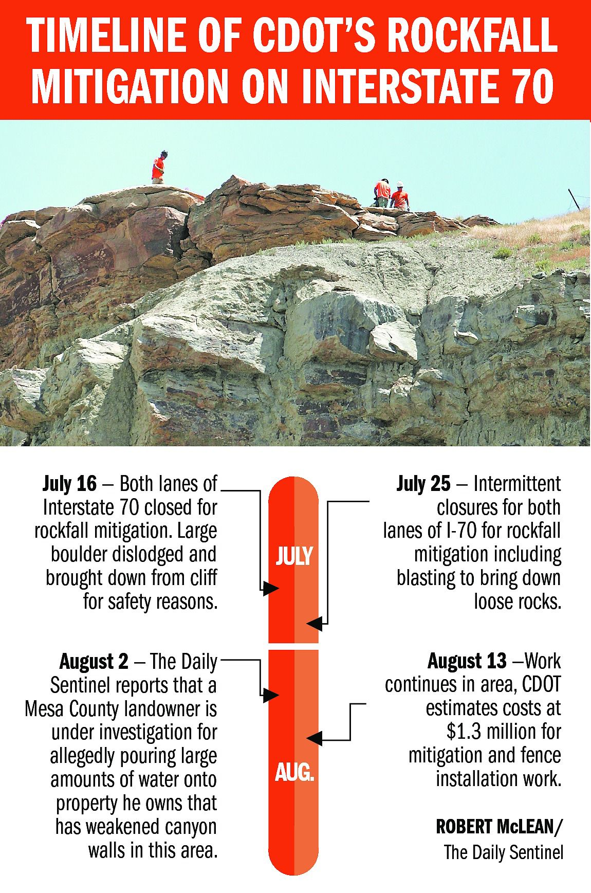 Rock work costs $1.3M