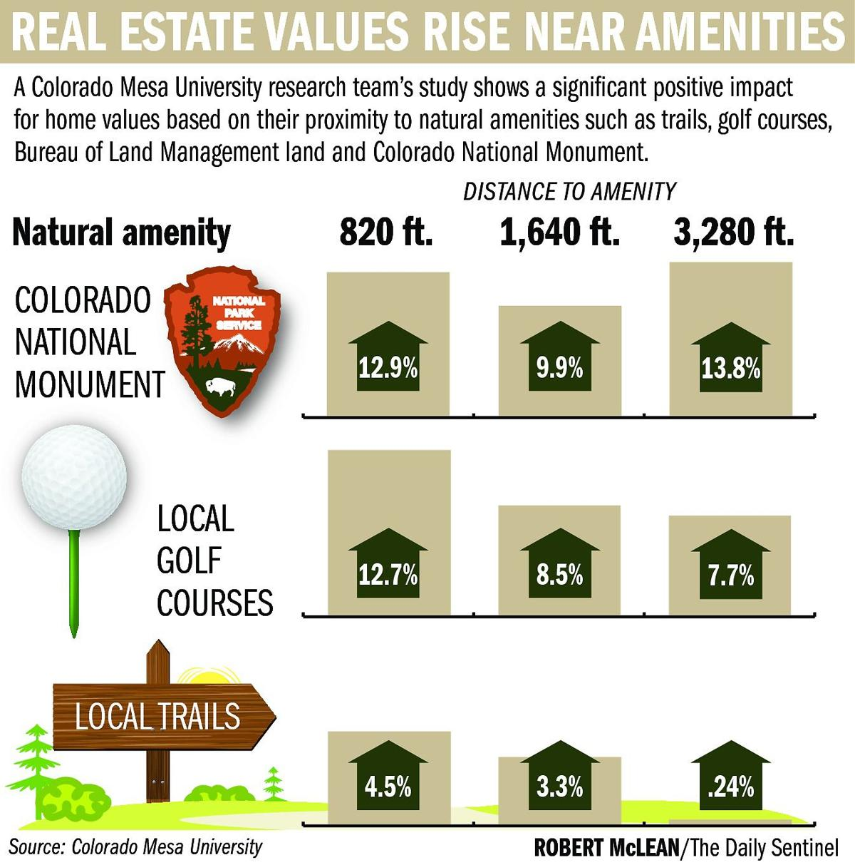 Study shows location importance to real estate