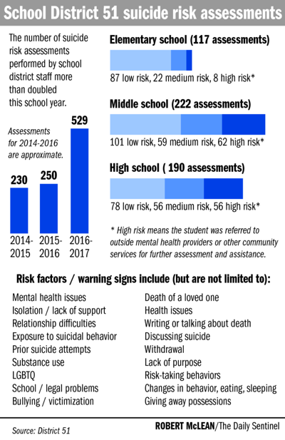 District 51 ramps up suicide-risk response