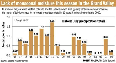 Patience could pay off in wait for monsoonal storms to arrive