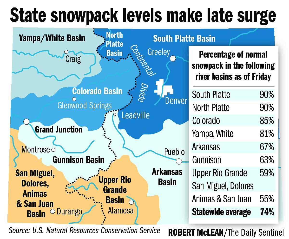 Snowpack levels improve, but still far below normal