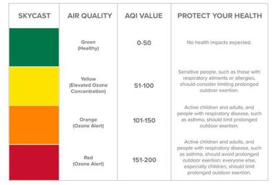 What color ozone alerts mean