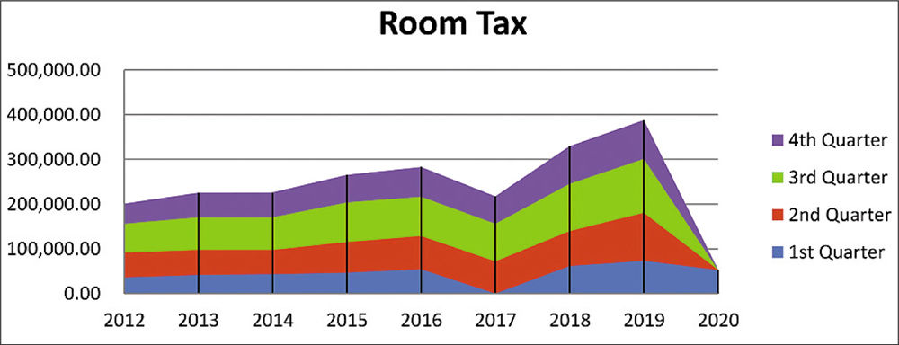 Area room tax revenues show effect of COVID-19 on tourism - GRFX
