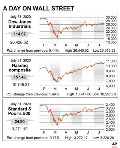 Big Tech props up Wall Street as S&P 500 closes winning July - GRFX